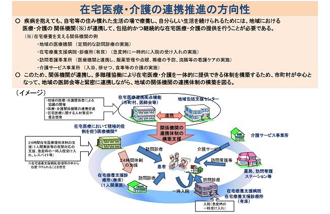 図2 在宅医療・介護の連携推進の方向性_R