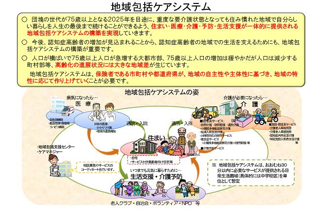 図1 地域包括ケアシステム_R