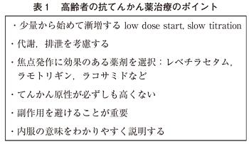 表1の図(W350)